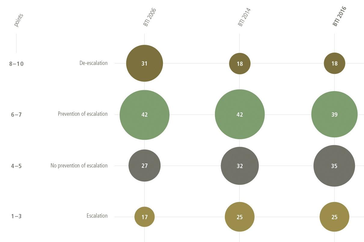 Conflict management, BTI 2006 - 2016.
