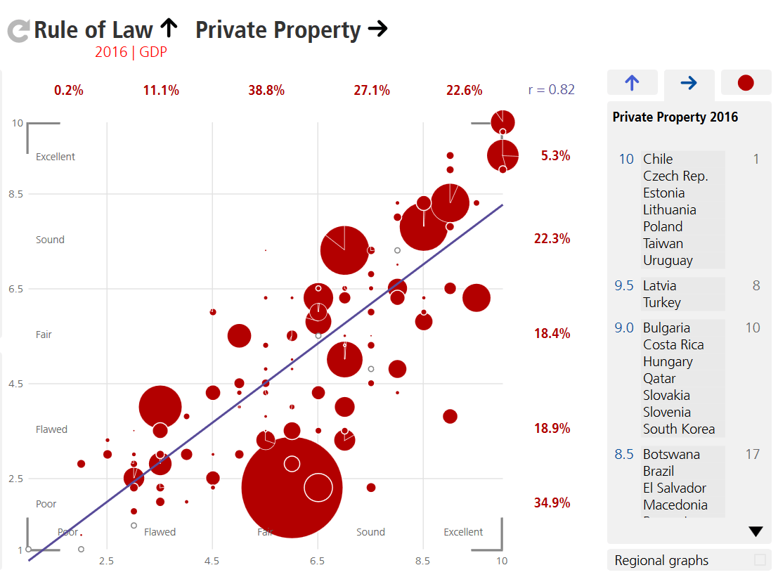 Correlation Rule of Law and Private Property, BTI Atlas.