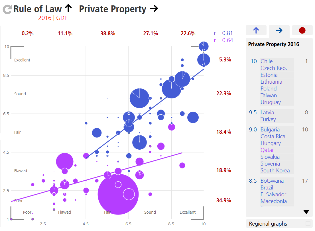 Correlation Rule of Law and Private Property by Regime Type, BTI Atlas