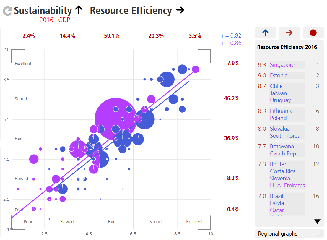 Correlation Sustainability and Resource Efficiency by Regime Type, BTI Atlas.