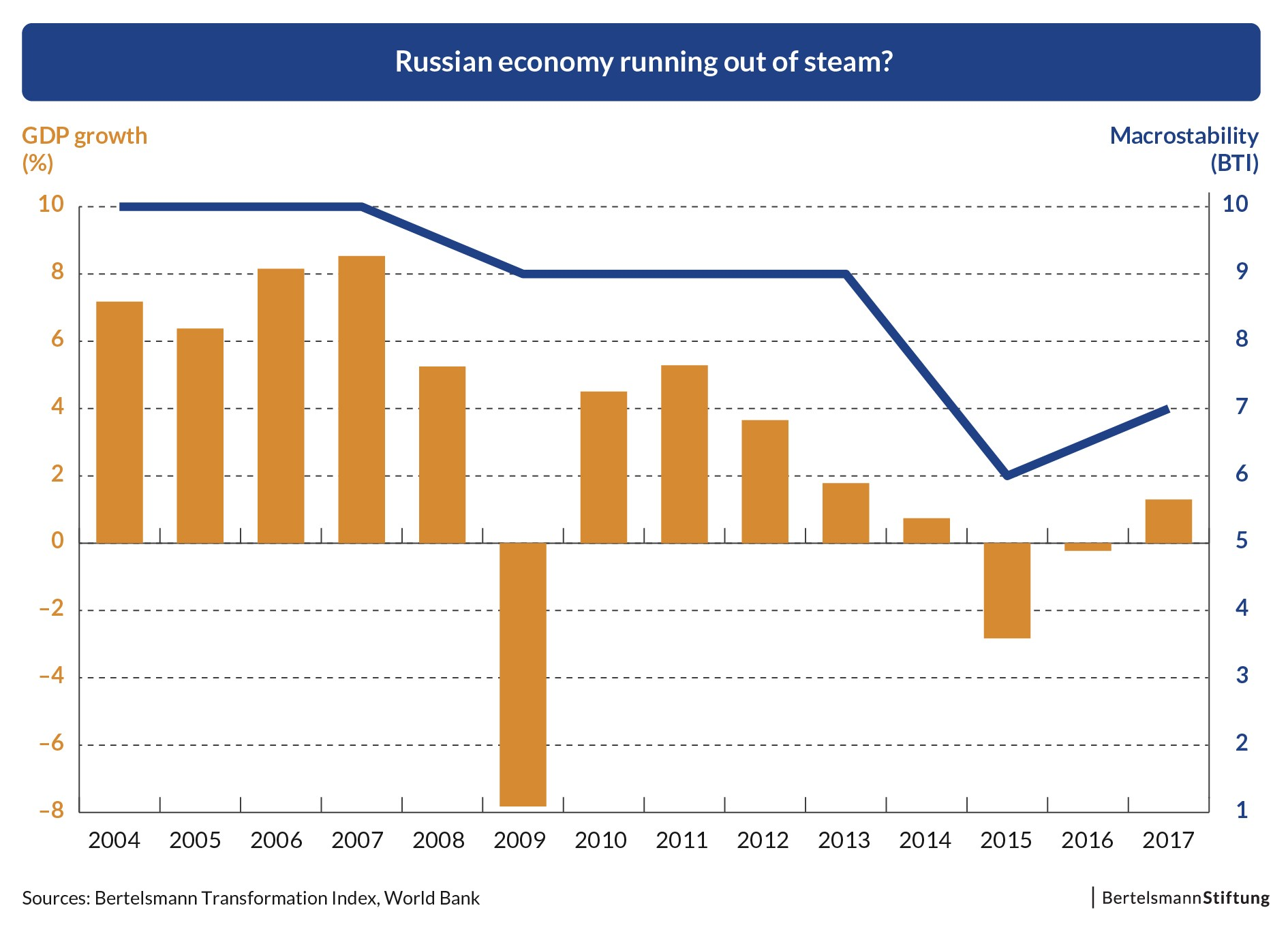Russias GDP in 2018